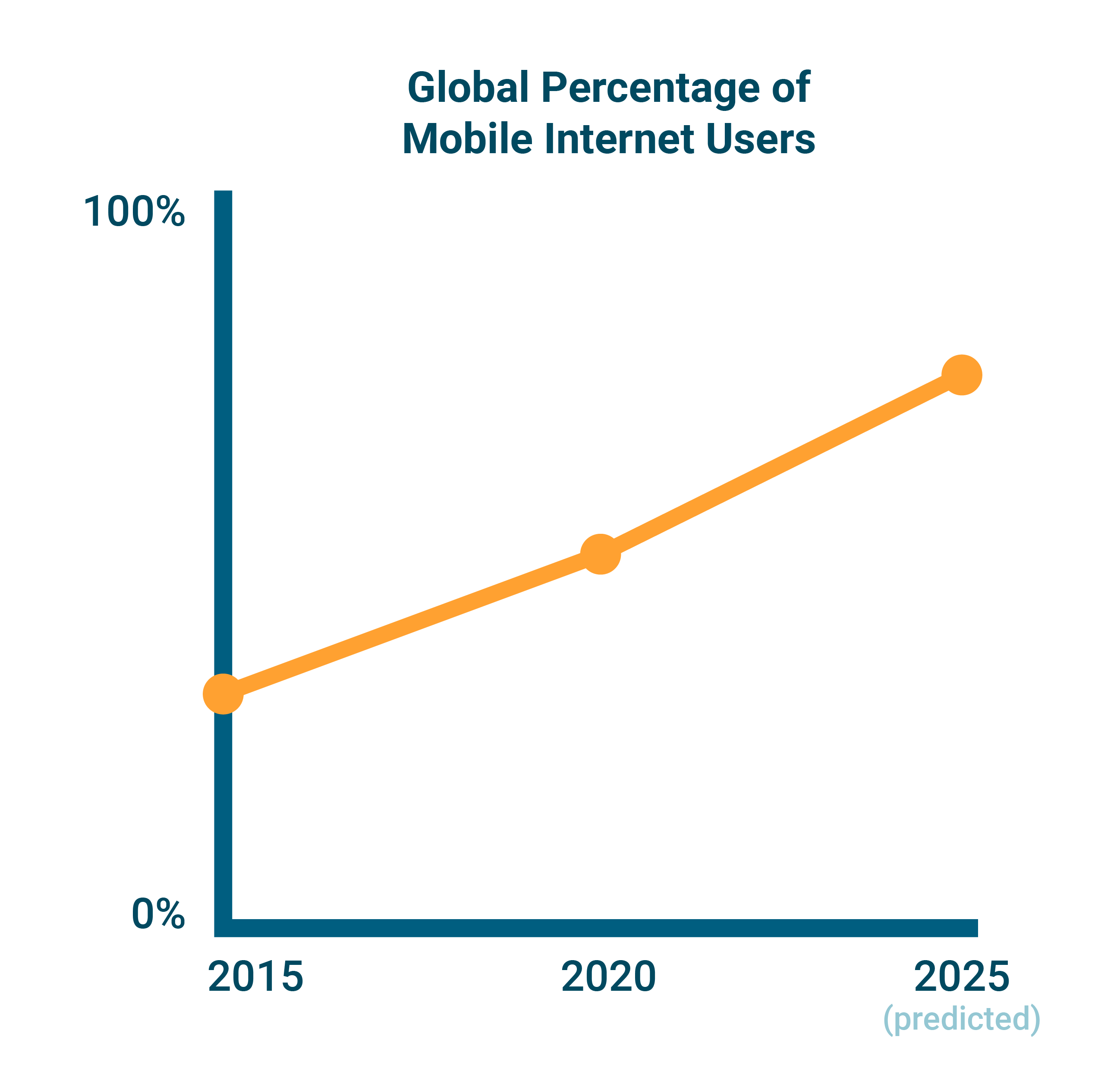 global percentage of mobile internet users graph