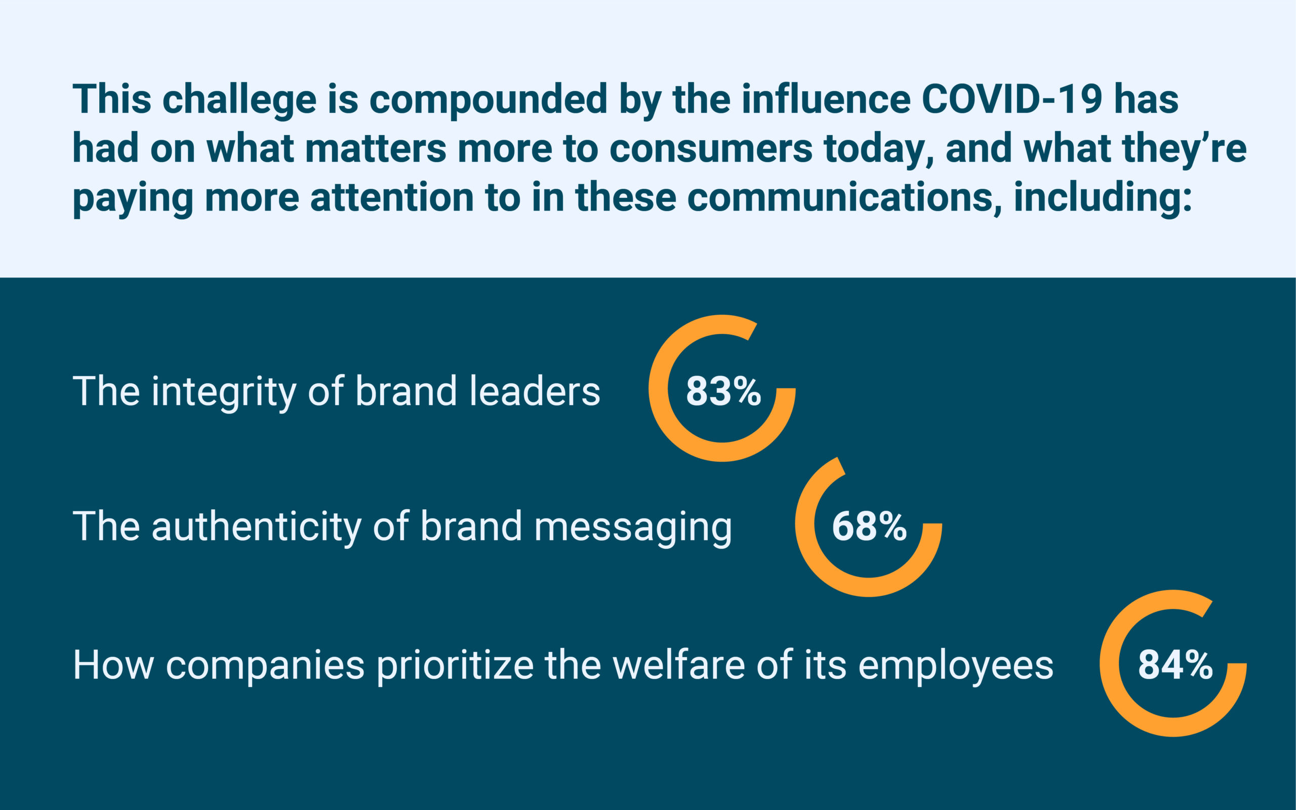 covid-19 brand loyalty statistics graphic